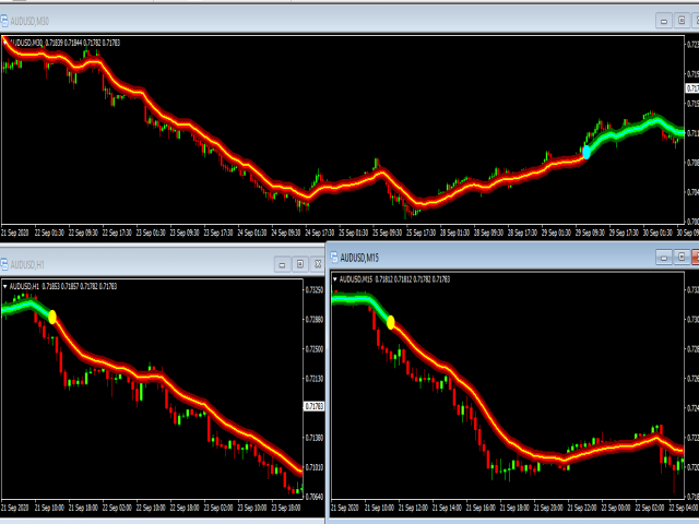 Forex 92 percent accurate indicator