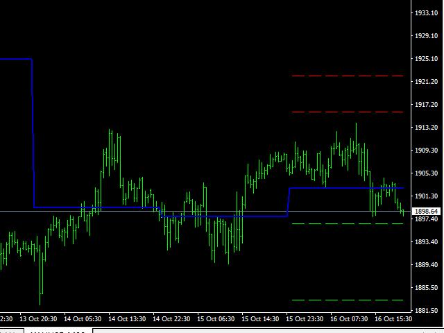 Pivot Trading pp trading for mt5