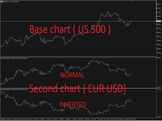 Second Chart Window DEMO