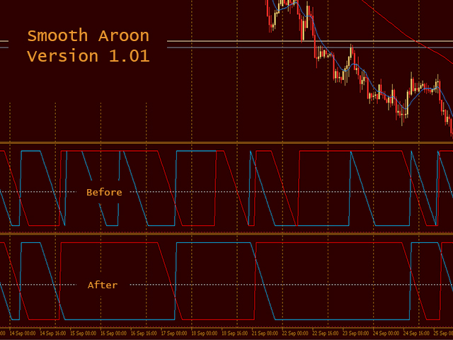 Smooth Aroon MT4