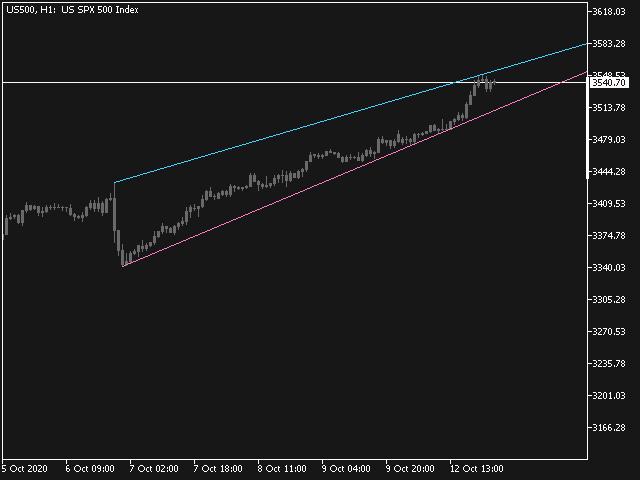 Trend Line Automatic DEMO