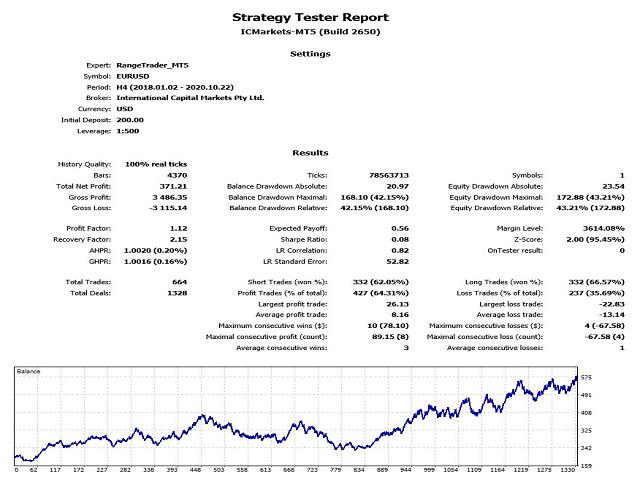 Range Rsi Trader MT5