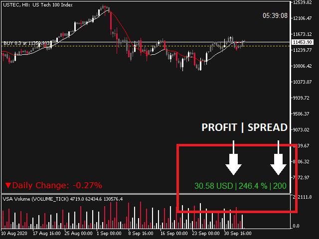 Show Profit Loss DEMO