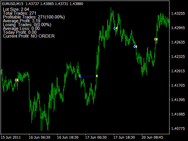 Stochastic Forex EA