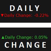 Daily Change Percent
