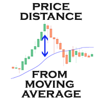 Price Distance from Moving Average