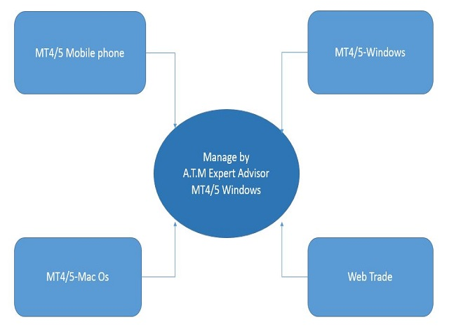 ATM Auto Trade Manager MT5