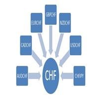 CHFIndex