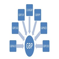 GBPIndex