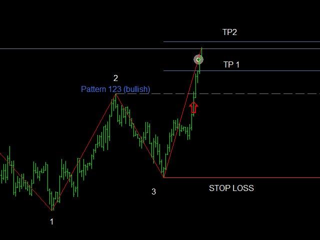 Pattern Trader No Repaint