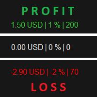Show Profit Loss