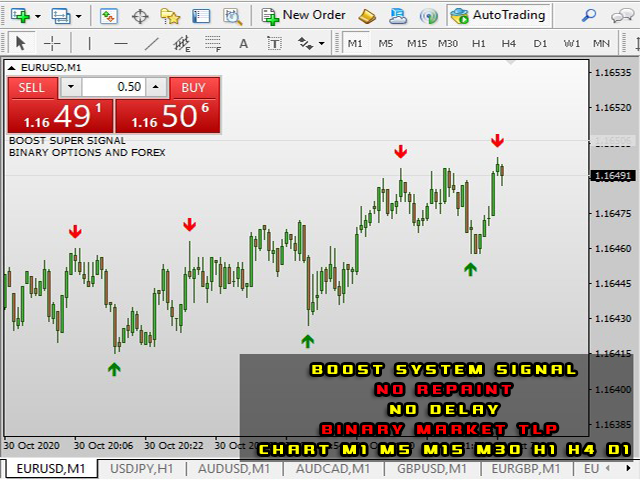Boost for Binary Options Fx Markets Indicator