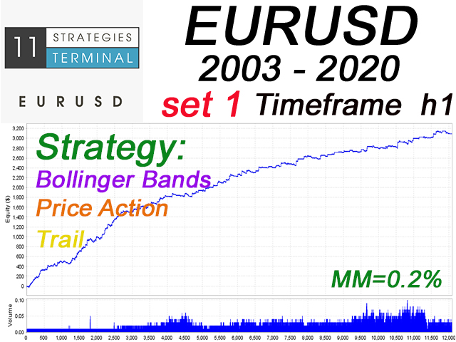 EA Terminal eurusd 11 Strategies