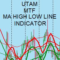 Utam MTF Moving Average High Low Line