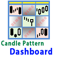 Candle Pattern Dashboard for MT5 Demo