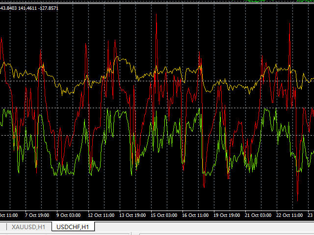 CRW CCI and RSI and WPR For MT5
