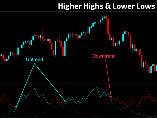 Higher Highs and Lower Lows