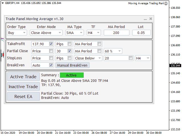 Moving Average Auto Trading Panel