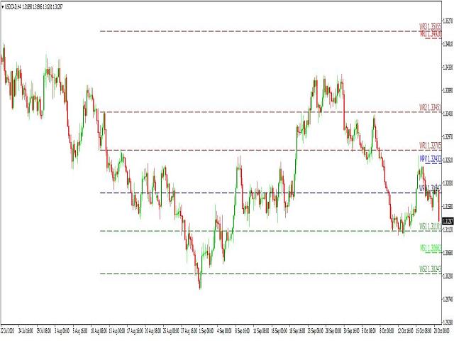 Pivot Lines Indicator