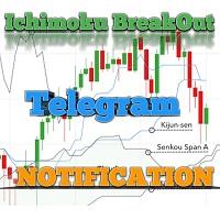 Telegram BreakOut Ichimoku