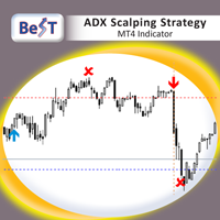 BeST ADX Scalping Strategy