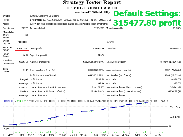 Level Trend EA MT4
