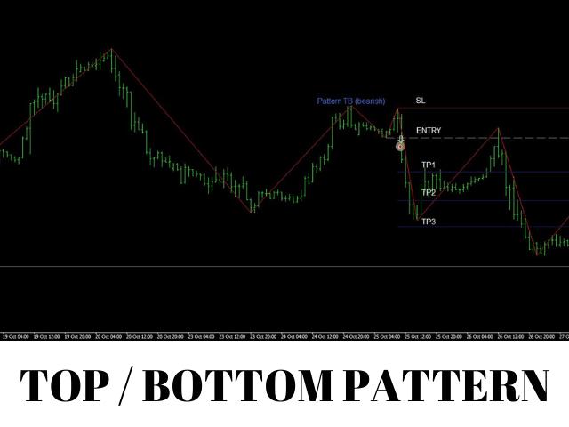 Pattern Trader No Repaint MT5
