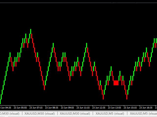 Renko indicator MainChart For MT5