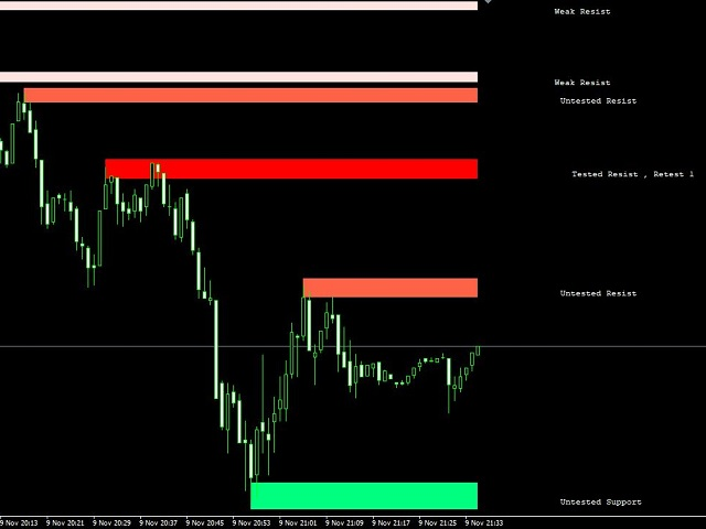 Resistance and support zones indicator