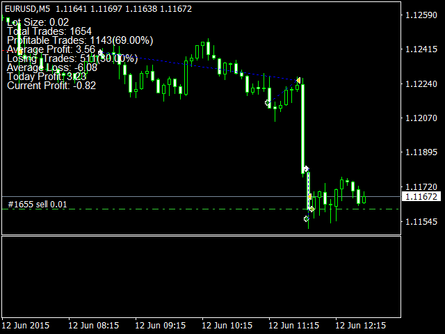 Simple ADX Forex Robot