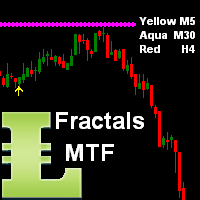 Fractals Support Resistance MT5