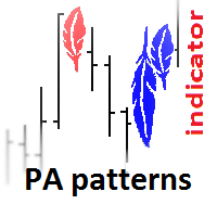 PA Patterns Indicator