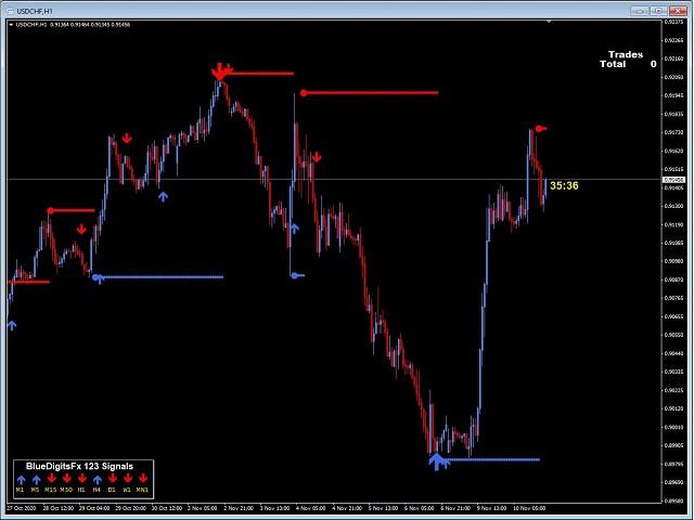 BlueDigitsFx Easy 1 2 3 System DEMO
