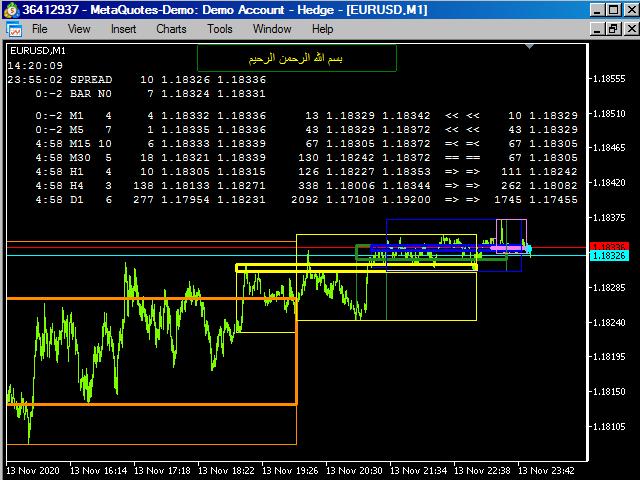 AIS Super Indicator