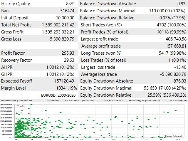 Forex AI Trader