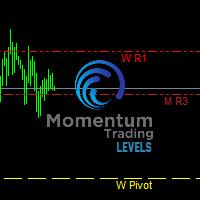 Momentum Trading Levels