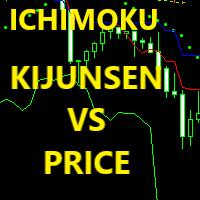 KijunSen VS Price MM