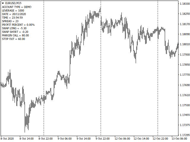 Market Info Indicator