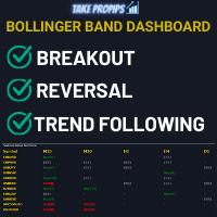 Bollinger Bands Triple Strategy Scanner