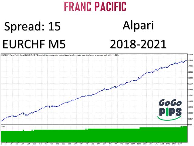 Franc Pacific