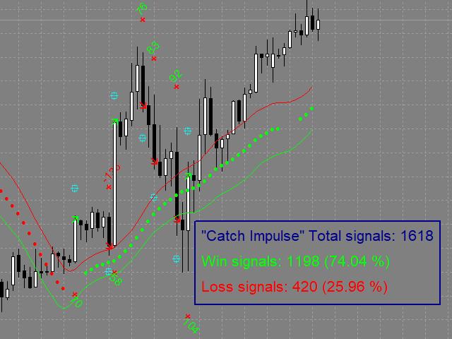 Catch Impulse MT5