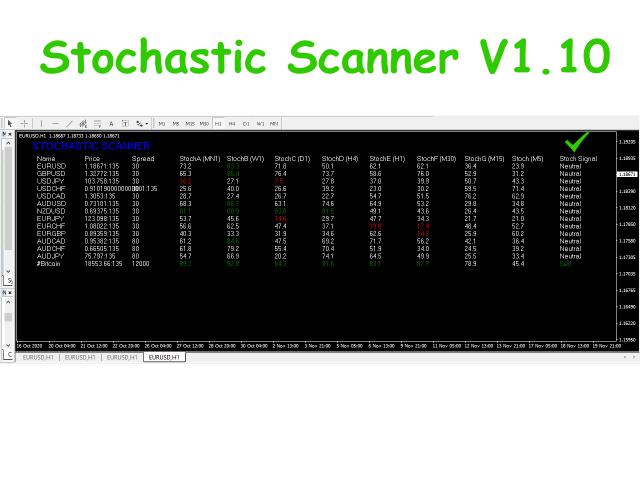 Stochastic Scanner