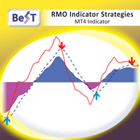 BeST RMO Indicator Strategies