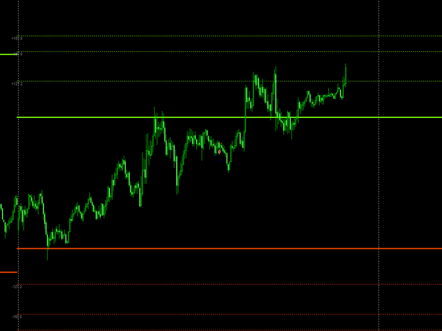 Fibonacci Projections below yesterday Max Min