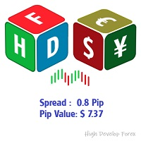 Pip Value and Spread on Chart