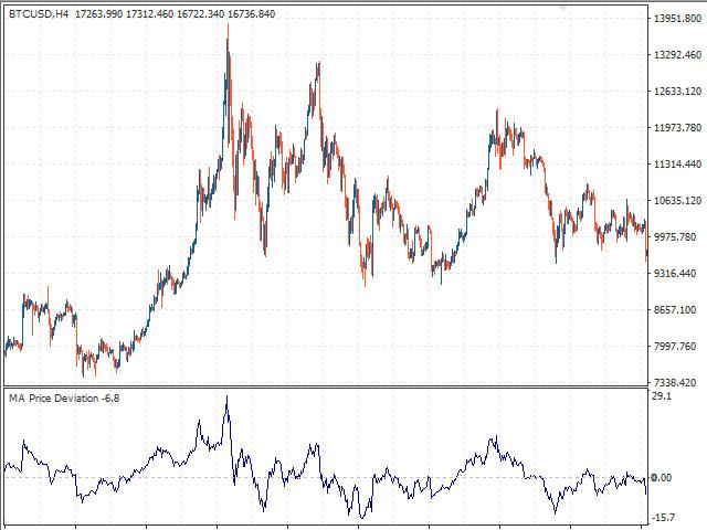 Price deviation MA