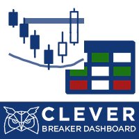 Clever Breaker Dashboard