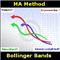 MA Method Bollinger Bands