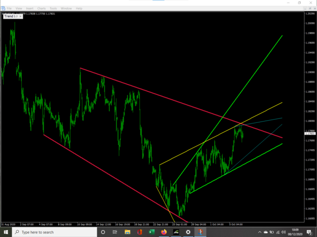 Trend lines by direction demo