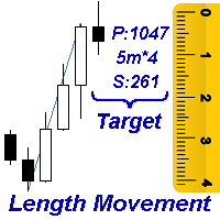 Length Movement